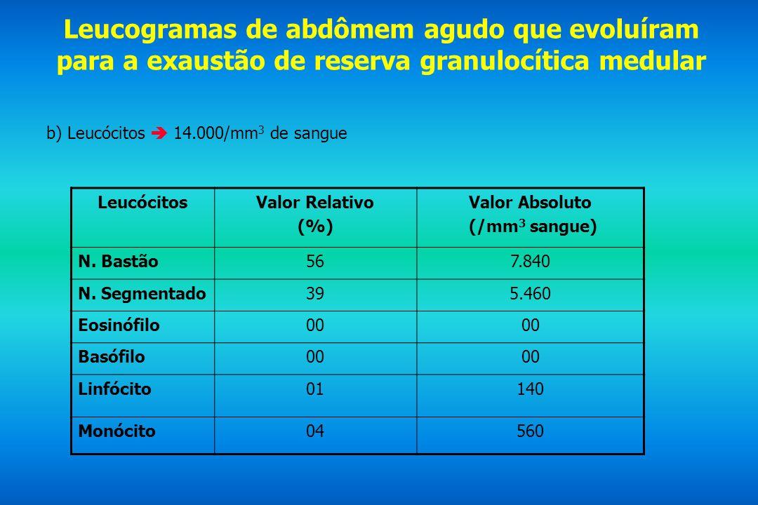 Leucogramas de abdômem agudo que evoluíram para a exaustão de reserva granulocítica medular