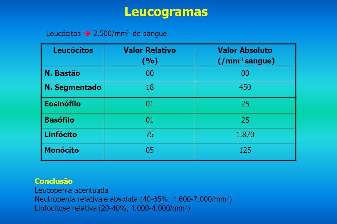 Leucogramas Leucócitos  2.500/mm3 de sangue Leucócitos Valor Relativo