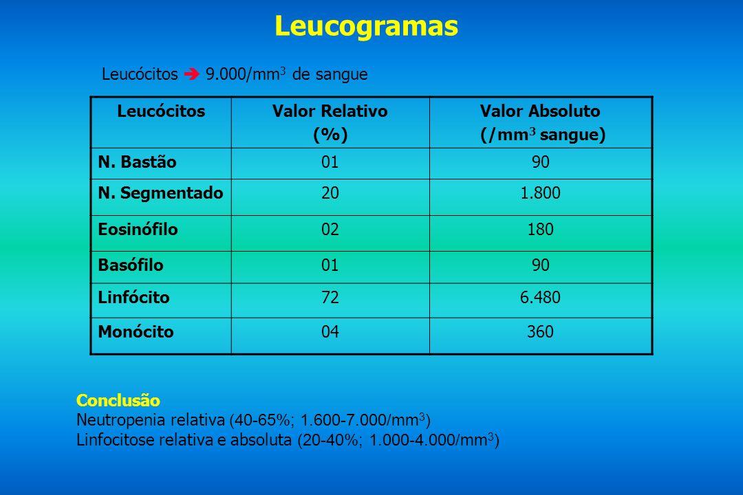 Leucogramas Leucócitos  9.000/mm3 de sangue Leucócitos Valor Relativo