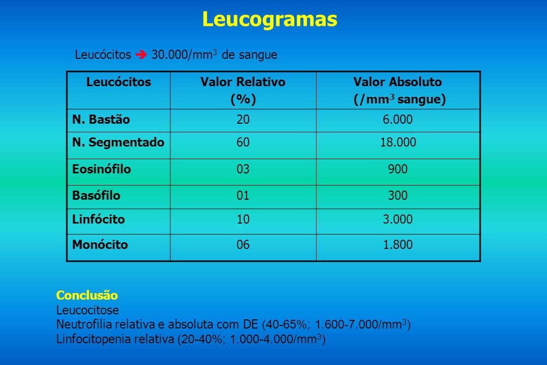 Leucogramas Leucócitos  30.000/mm3 de sangue Leucócitos