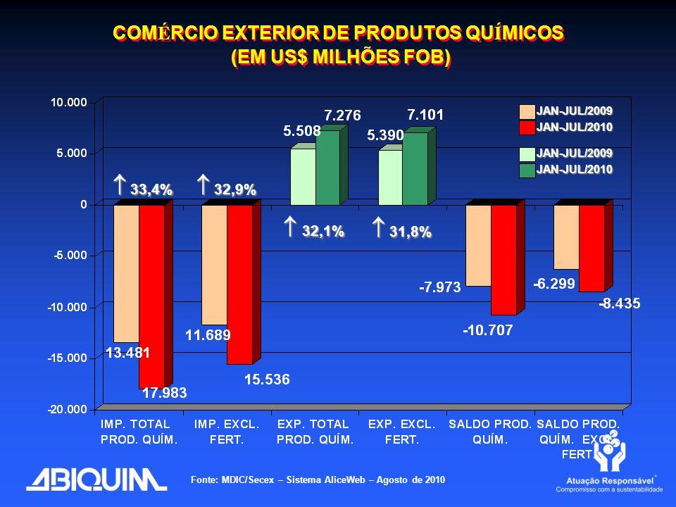 COMÉRCIO EXTERIOR DE PRODUTOS QUÍMICOS (EM US$ MILHÕES FOB)