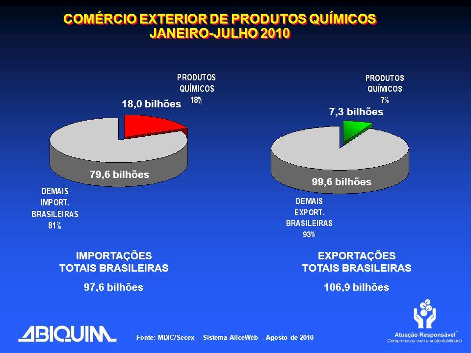 COMÉRCIO EXTERIOR DE PRODUTOS QUÍMICOS JANEIRO-JULHO 2010