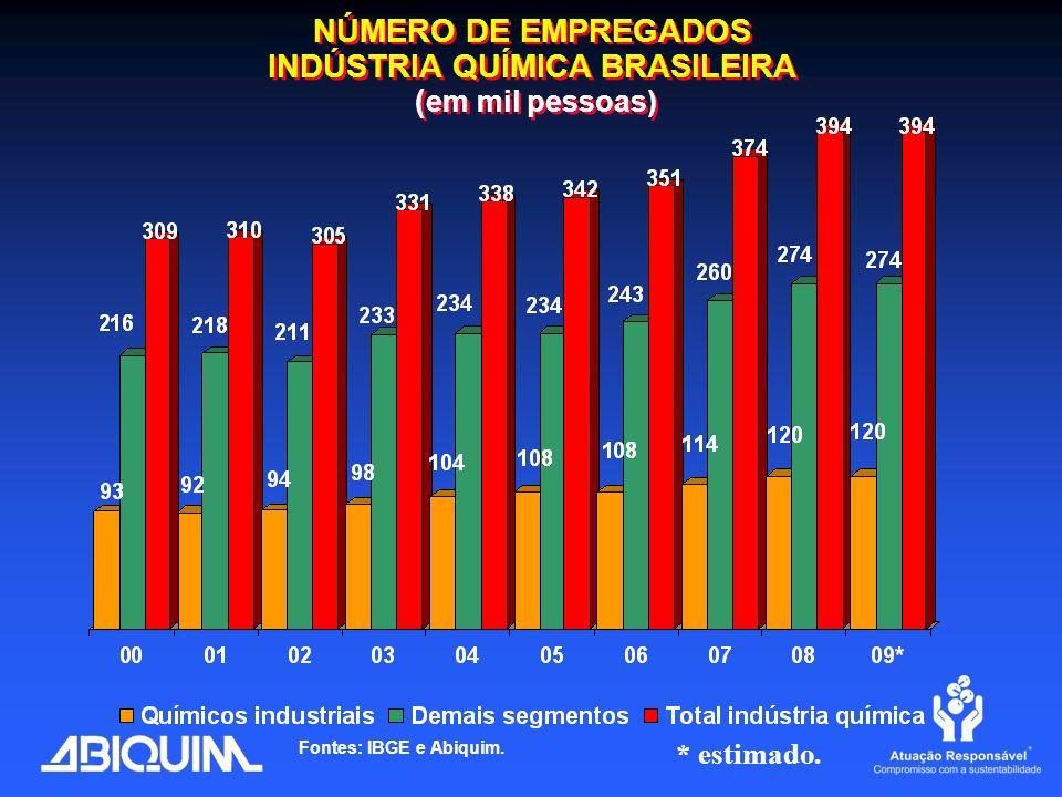 NÚMERO DE EMPREGADOS INDÚSTRIA QUÍMICA BRASILEIRA (em mil pessoas)