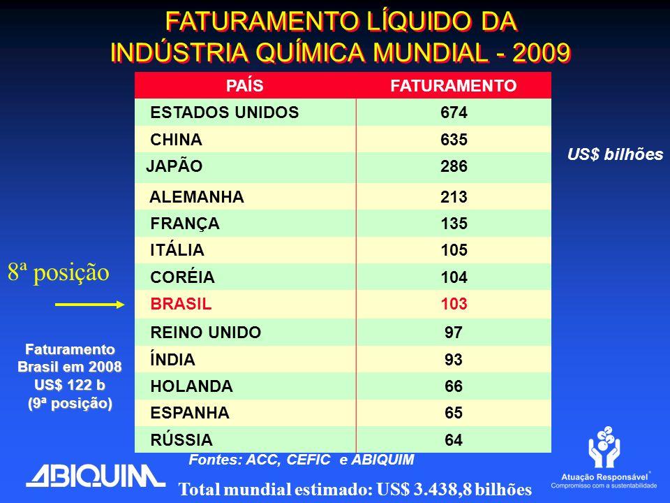 Faturamento Brasil em 2008 US$ 122 b