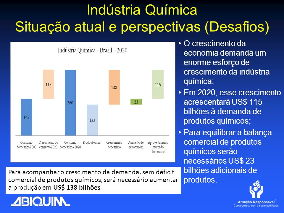 Indústria Química Situação atual e perspectivas (Desafios)
