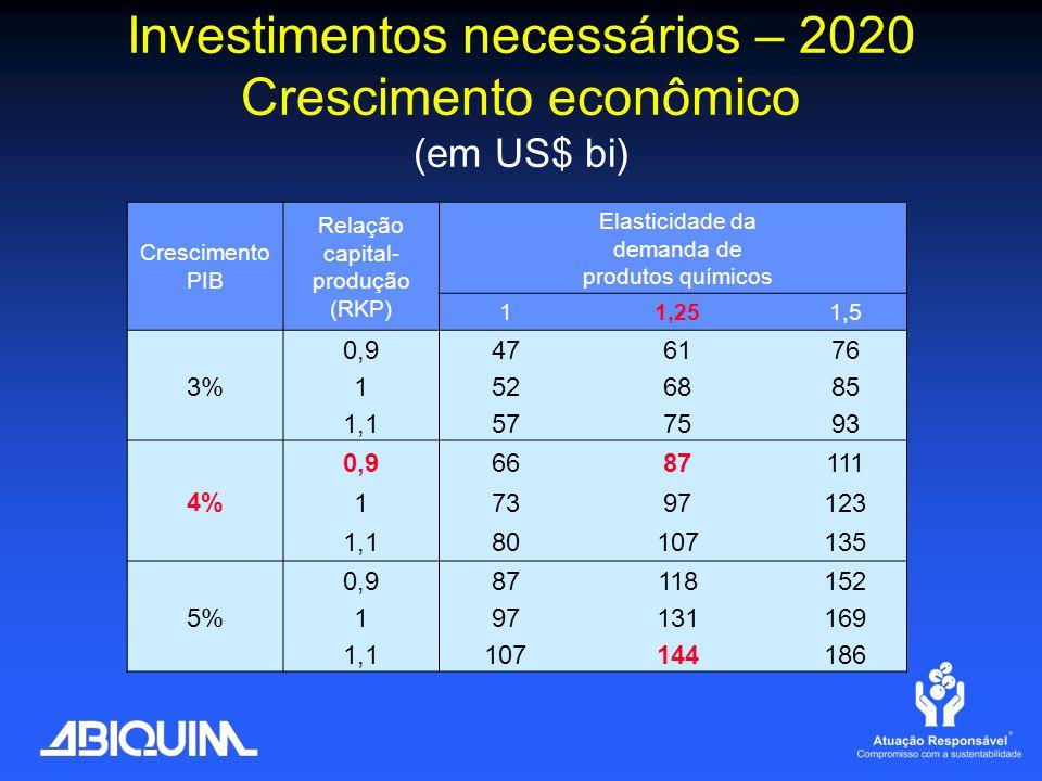 Investimentos necessários – 2020 Crescimento econômico (em US$ bi)
