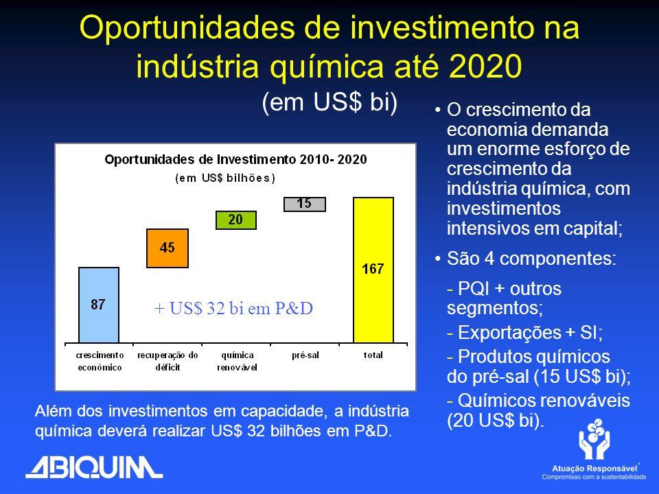 Oportunidades de investimento na indústria química até 2020 (em US$ bi)