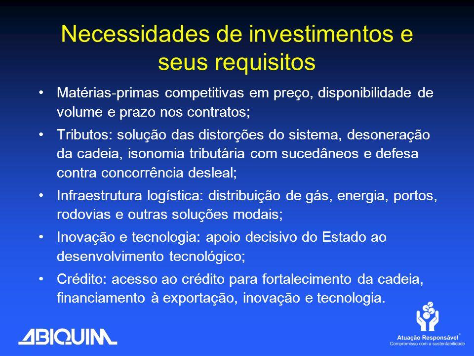 Necessidades de investimentos e seus requisitos
