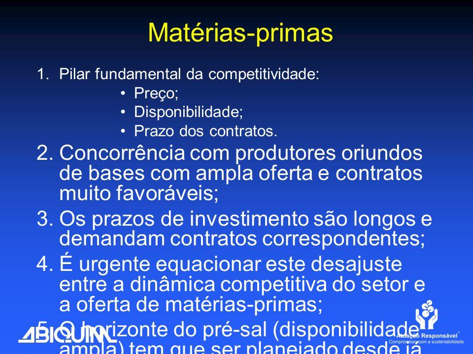 Matérias-primas Pilar fundamental da competitividade: Preço;