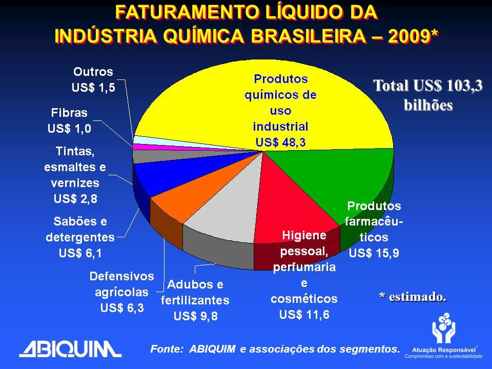 FATURAMENTO LÍQUIDO DA INDÚSTRIA QUÍMICA BRASILEIRA – 2009*