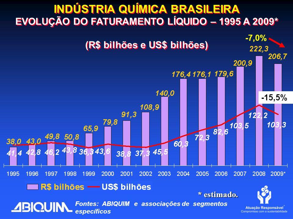 INDÚSTRIA QUÍMICA BRASILEIRA