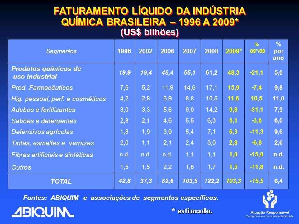 FATURAMENTO LÍQUIDO DA INDÚSTRIA QUÍMICA BRASILEIRA – 1996 A 2009*