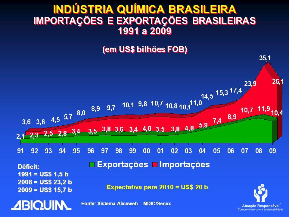 INDÚSTRIA QUÍMICA BRASILEIRA IMPORTAÇÕES E EXPORTAÇÕES BRASILEIRAS 1991 a 2009 (em US$ bilhões FOB)