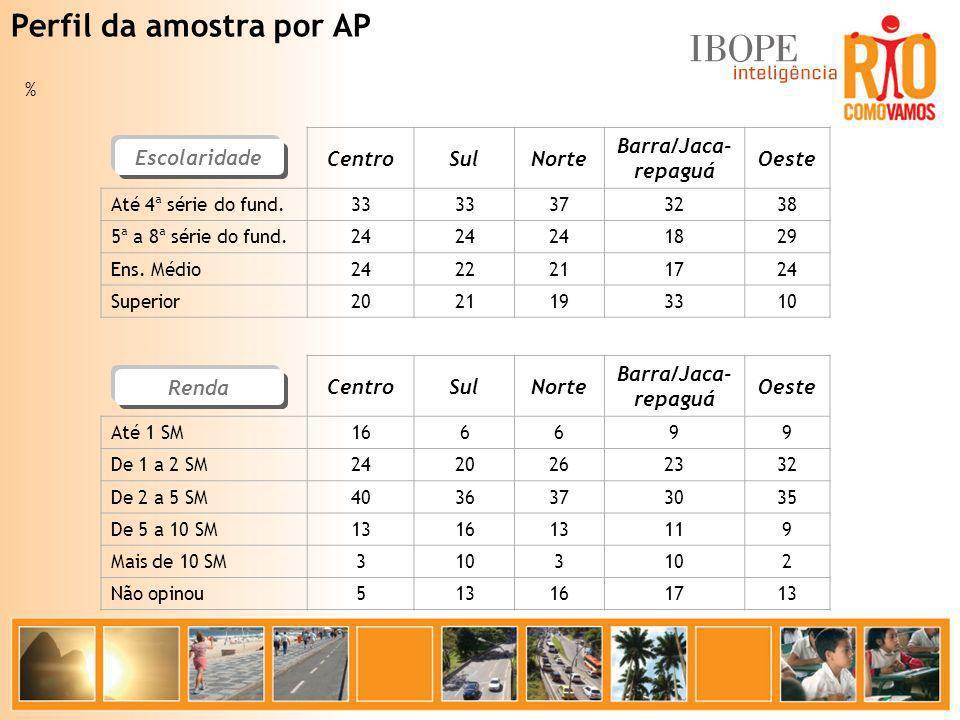 Perfil da amostra por AP