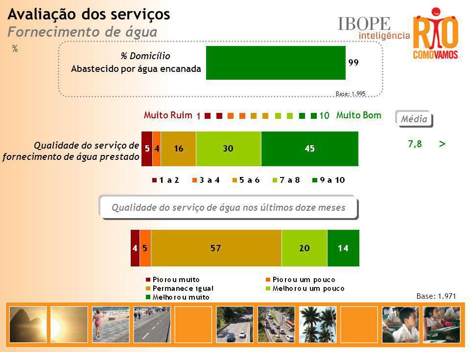 Qualidade do serviço de água nos últimos doze meses