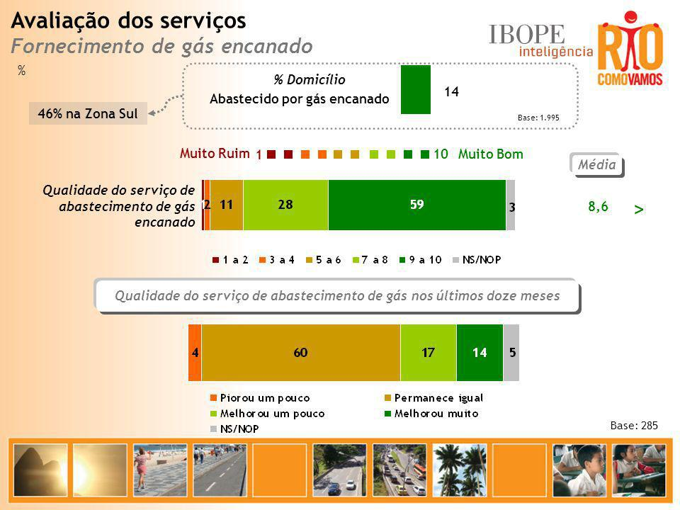 Qualidade do serviço de abastecimento de gás nos últimos doze meses