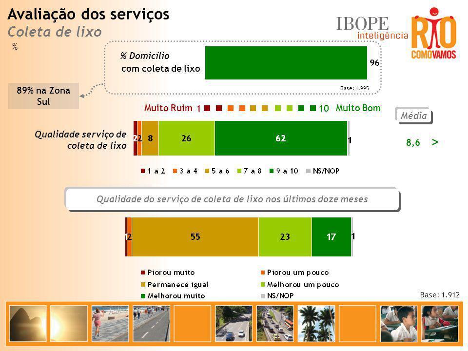 Qualidade do serviço de coleta de lixo nos últimos doze meses