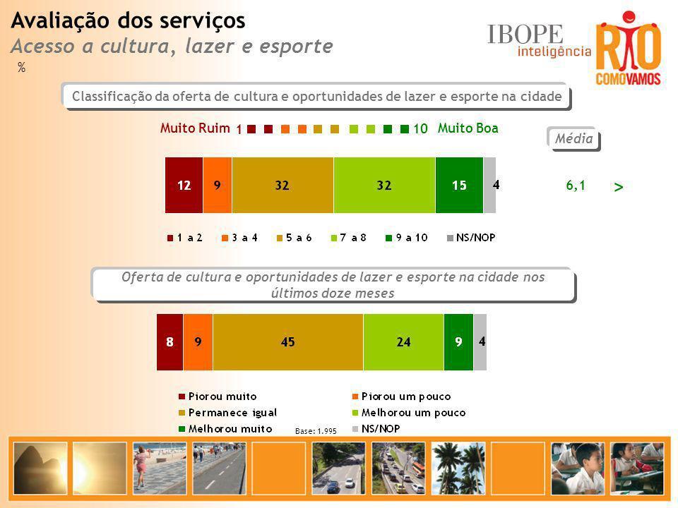 Avaliação dos serviços