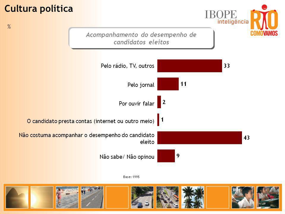 Acompanhamento do desempenho de candidatos eleitos