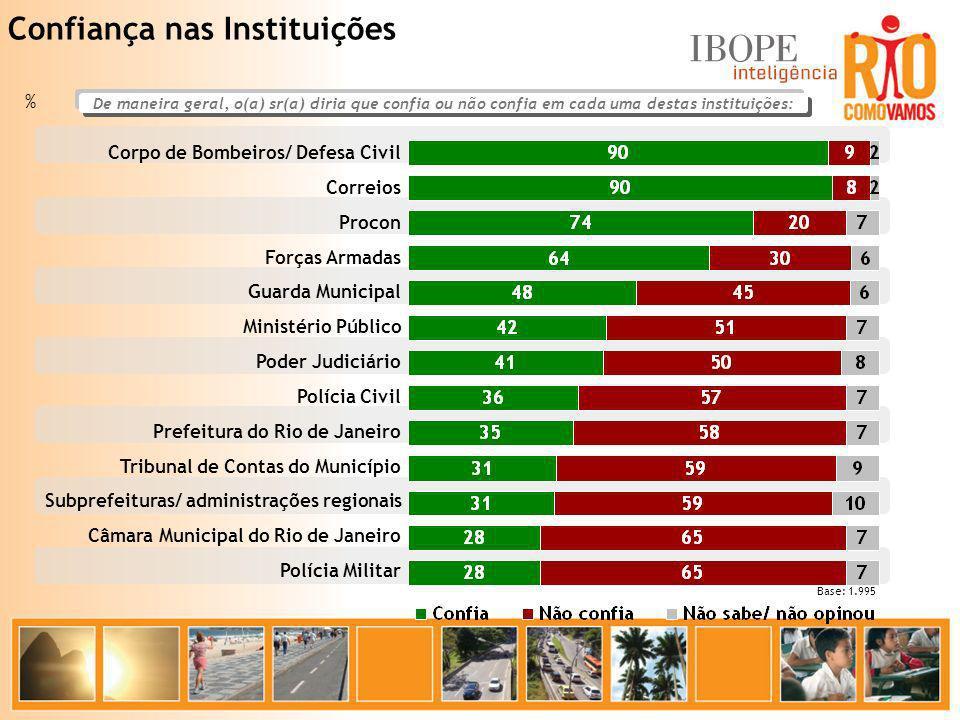 Confiança nas Instituições