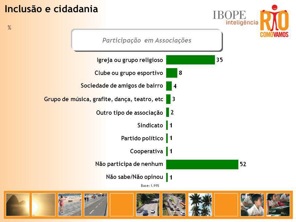 Participação em Associações