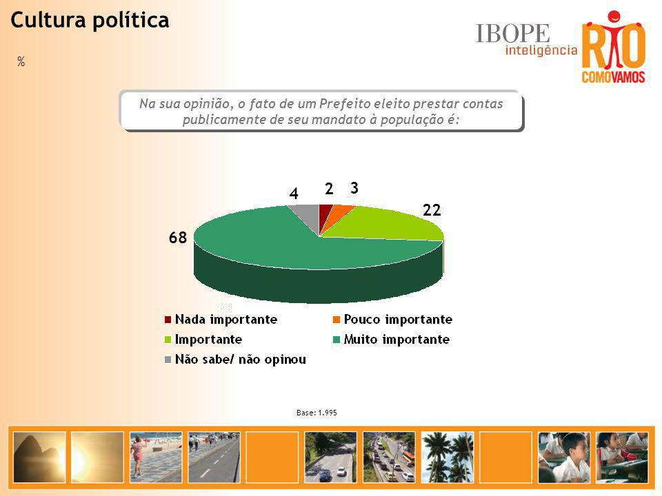 Cultura política % Na sua opinião, o fato de um Prefeito eleito prestar contas publicamente de seu mandato à população é: