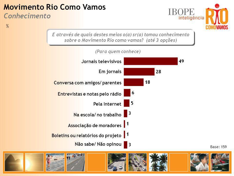 Movimento Rio Como Vamos