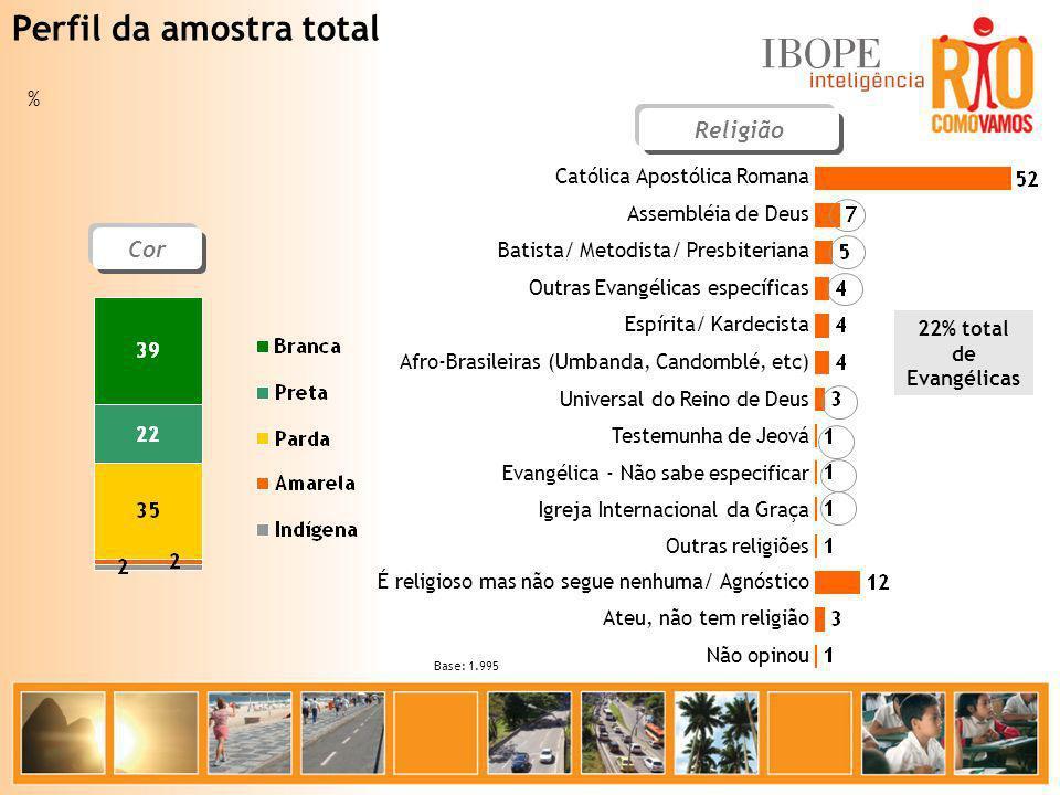 Perfil da amostra total