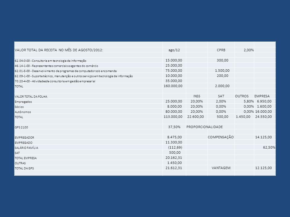 VALOR TOTAL DA RECEITA NO MÊS DE AGOSTO/2012: ago/12 CPRB 2,00%