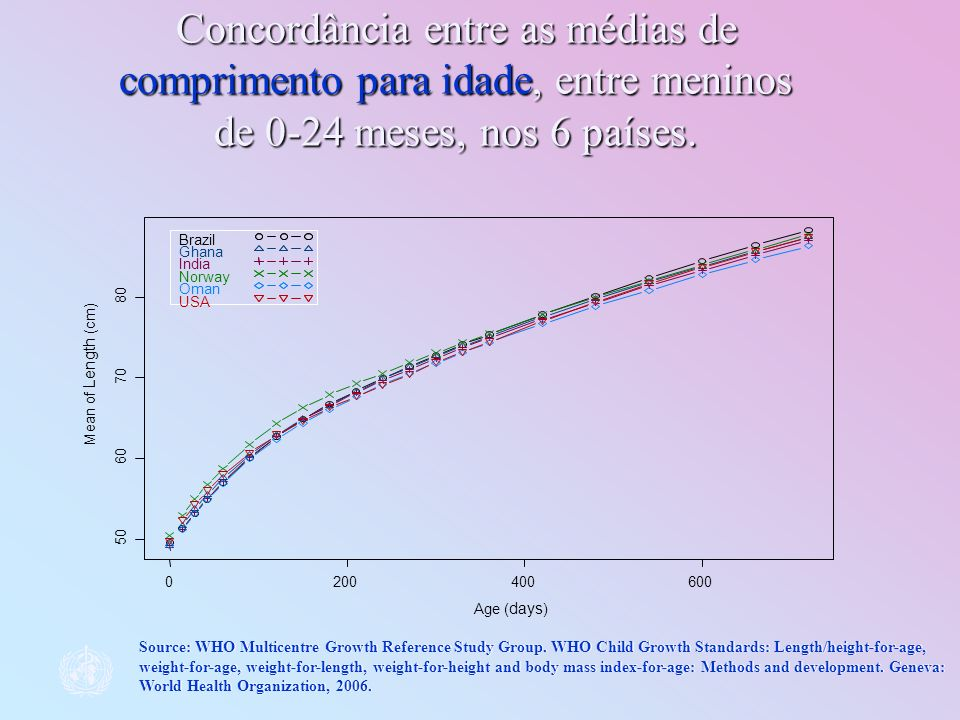 Concordância entre as médias de comprimento para idade, entre meninos de 0-24 meses, nos 6 países.
