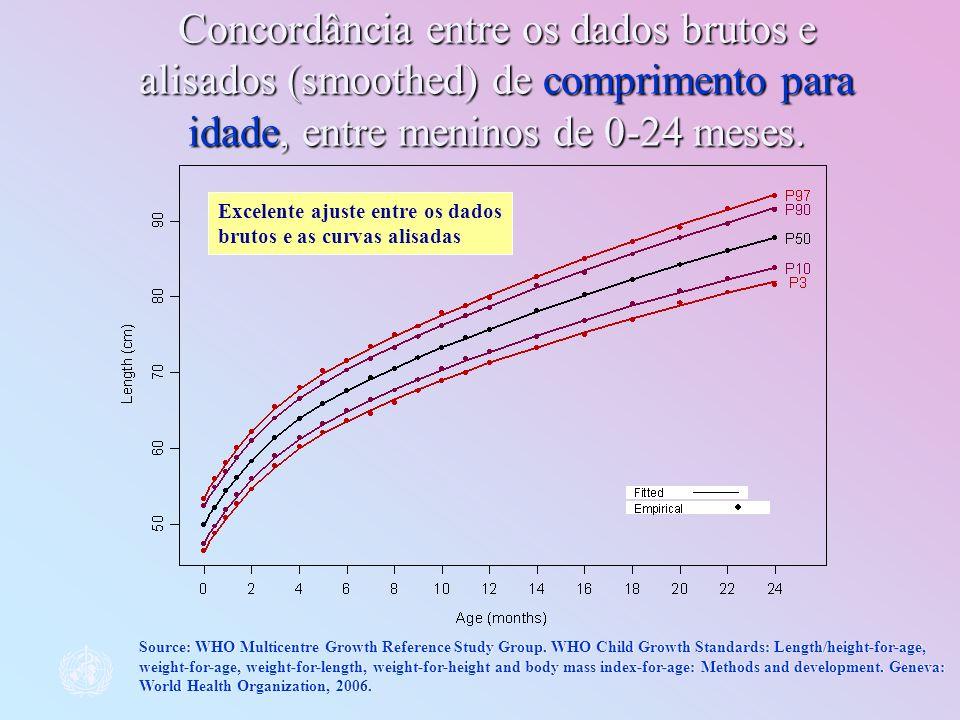 Concordância entre os dados brutos e alisados (smoothed) de comprimento para idade, entre meninos de 0-24 meses.