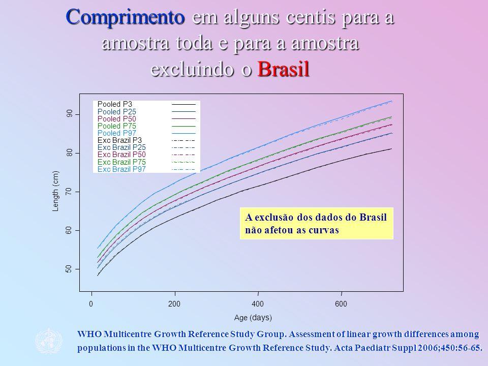 Comprimento em alguns centis para a amostra toda e para a amostra excluindo o Brasil