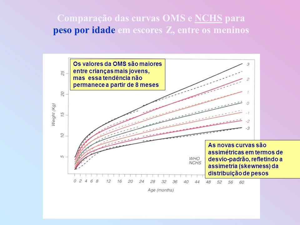 Comparação das curvas OMS e NCHS para