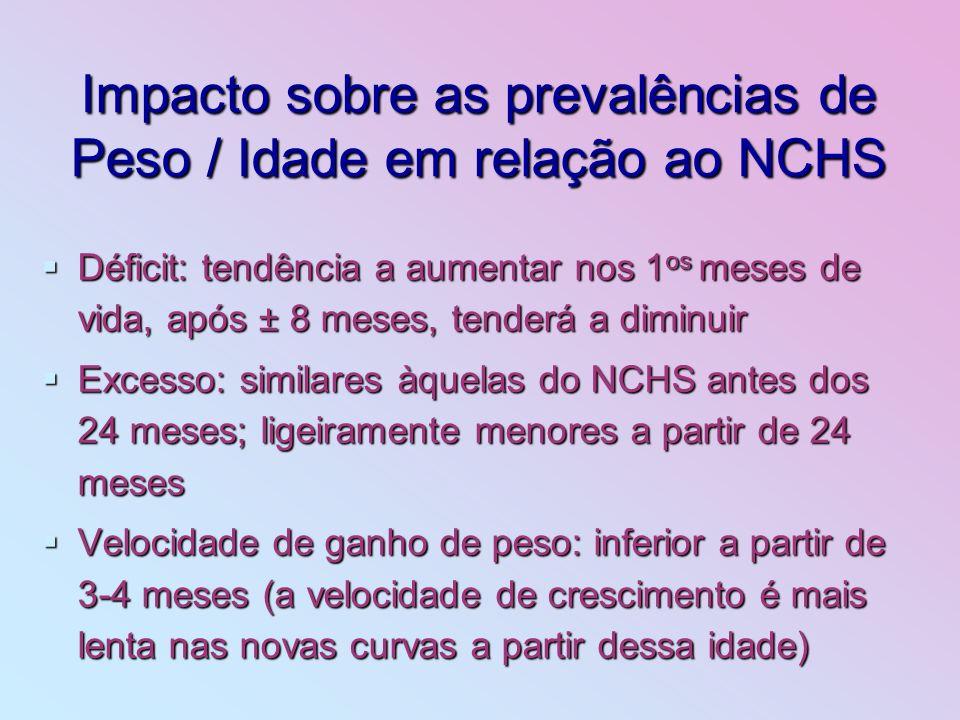 Impacto sobre as prevalências de Peso / Idade em relação ao NCHS