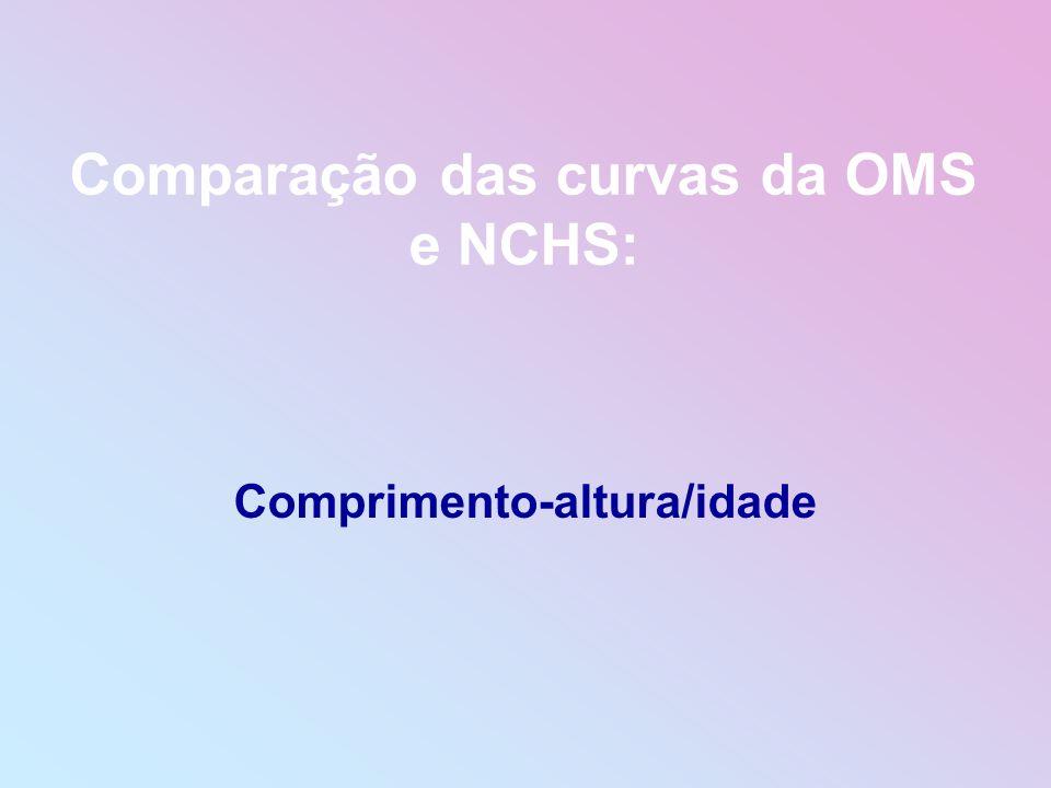 Comparação das curvas da OMS e NCHS: