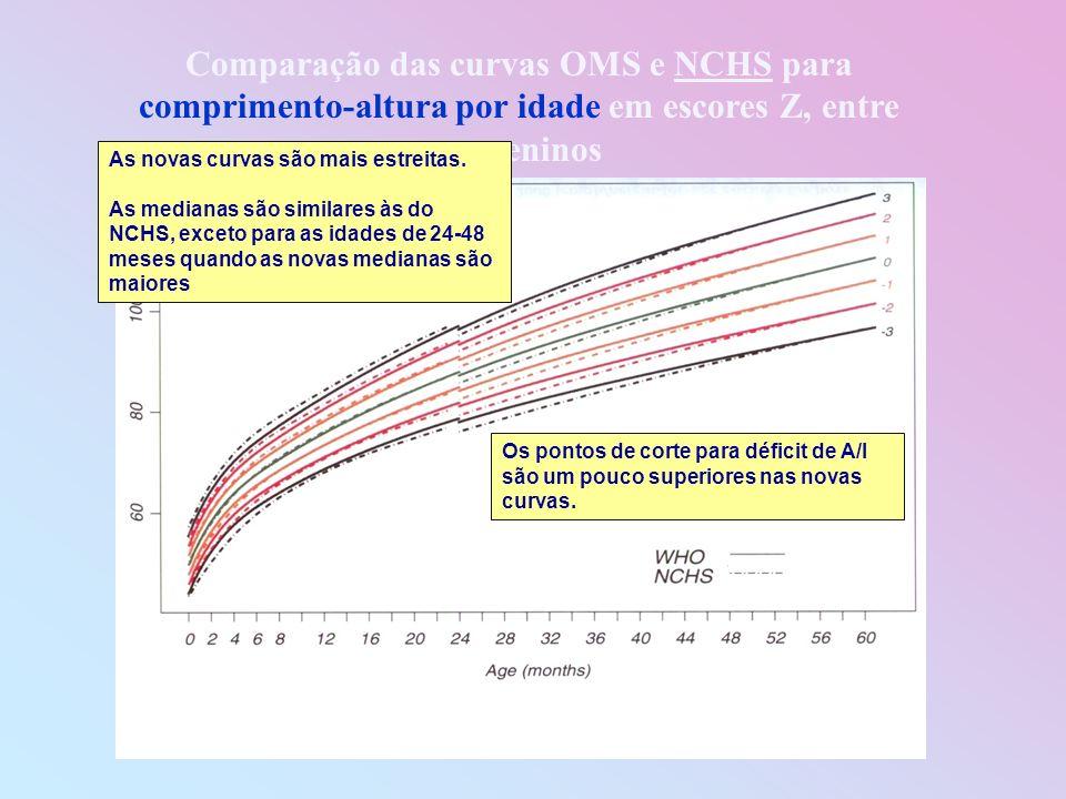 Comparação das curvas OMS e NCHS para comprimento-altura por idade em escores Z, entre os meninos