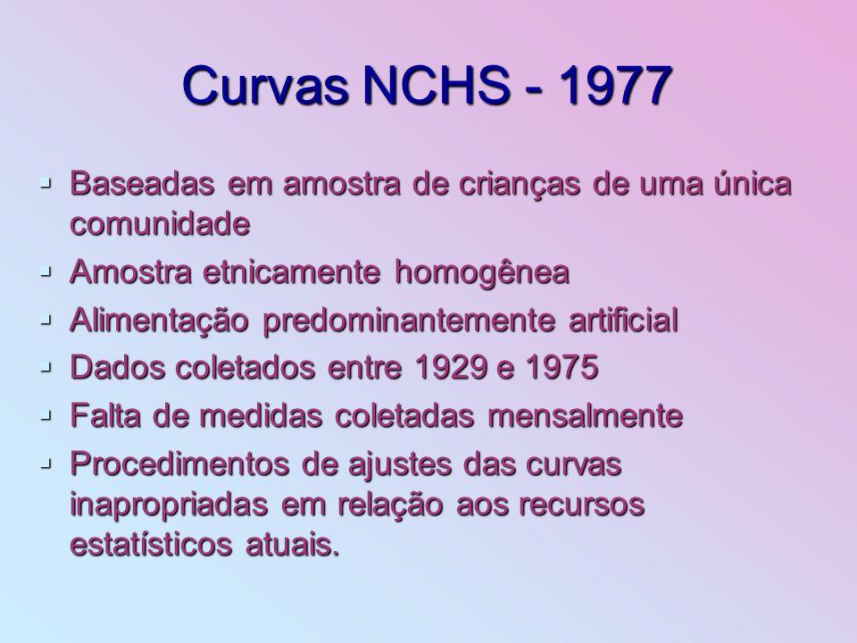 Curvas NCHS - 1977 Baseadas em amostra de crianças de uma única comunidade. Amostra etnicamente homogênea.