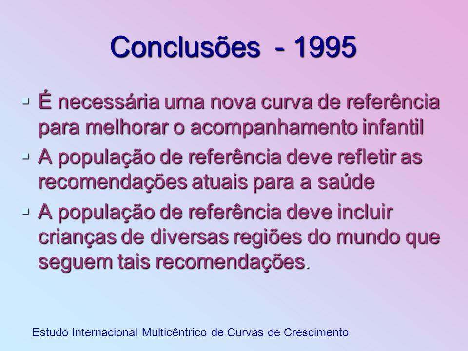 Conclusões - 1995É necessária uma nova curva de referência para melhorar o acompanhamento infantil.