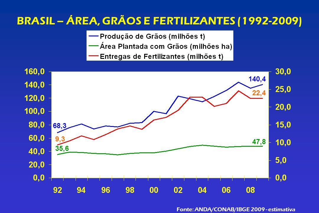 BRASIL – ÁREA, GRÃOS E FERTILIZANTES (1992-2009)