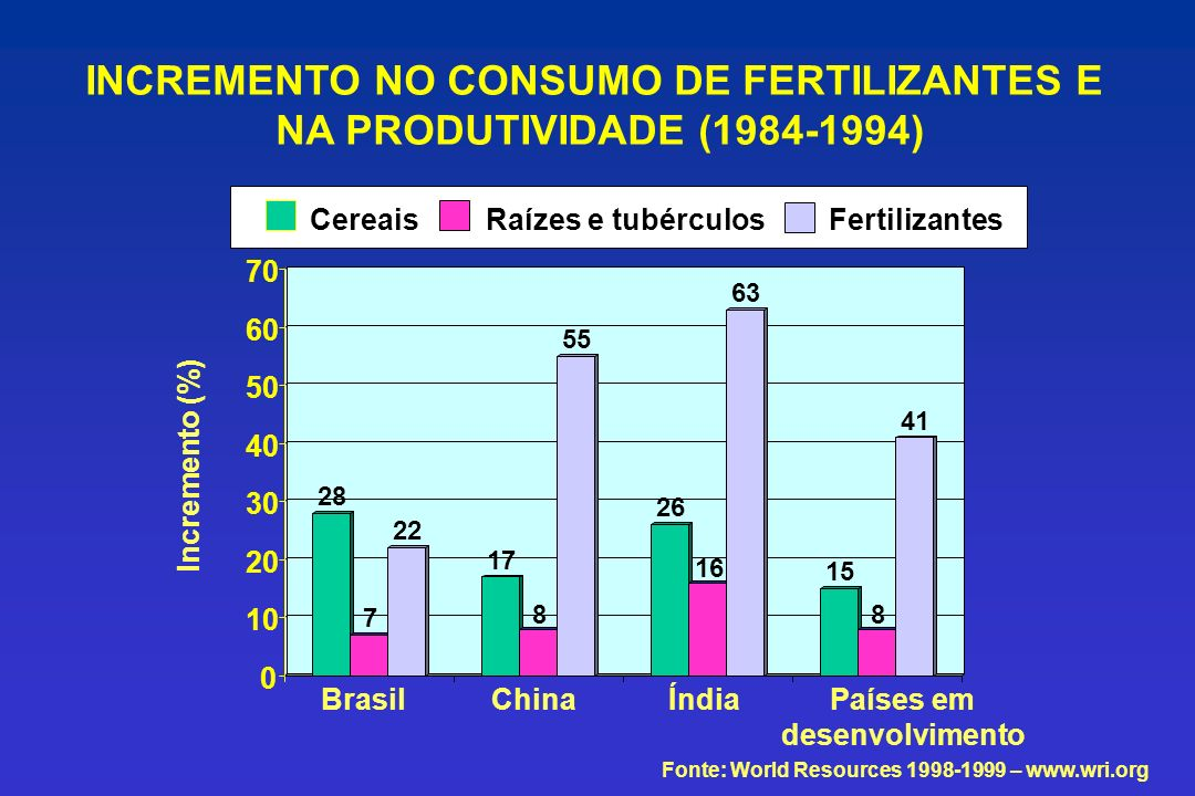 INCREMENTO NO CONSUMO DE FERTILIZANTES E