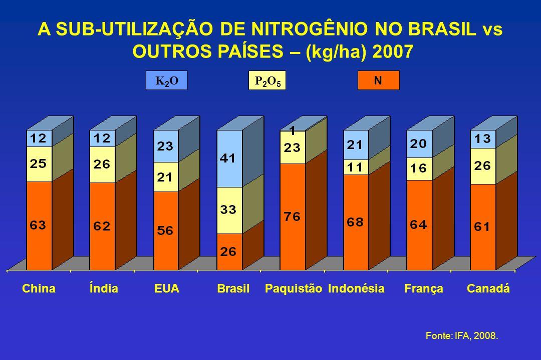 A SUB-UTILIZAÇÃO DE NITROGÊNIO NO BRASIL vs