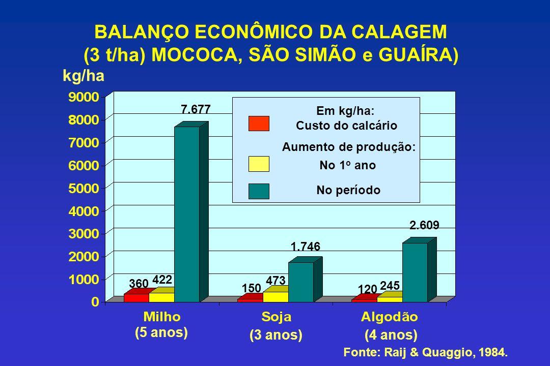 BALANÇO ECONÔMICO DA CALAGEM (3 t/ha) MOCOCA, SÃO SIMÃO e GUAÍRA)