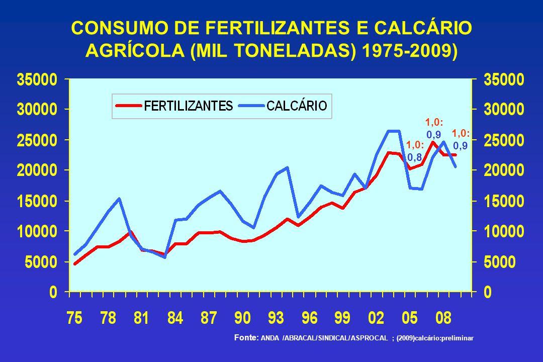 CONSUMO DE FERTILIZANTES E CALCÁRIO AGRÍCOLA (MIL TONELADAS) 1975-2009)