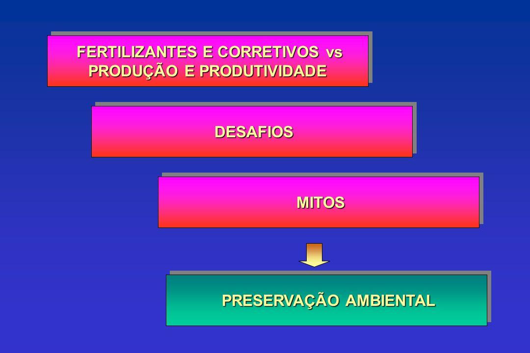 FERTILIZANTES E CORRETIVOS vs PRODUÇÃO E PRODUTIVIDADE