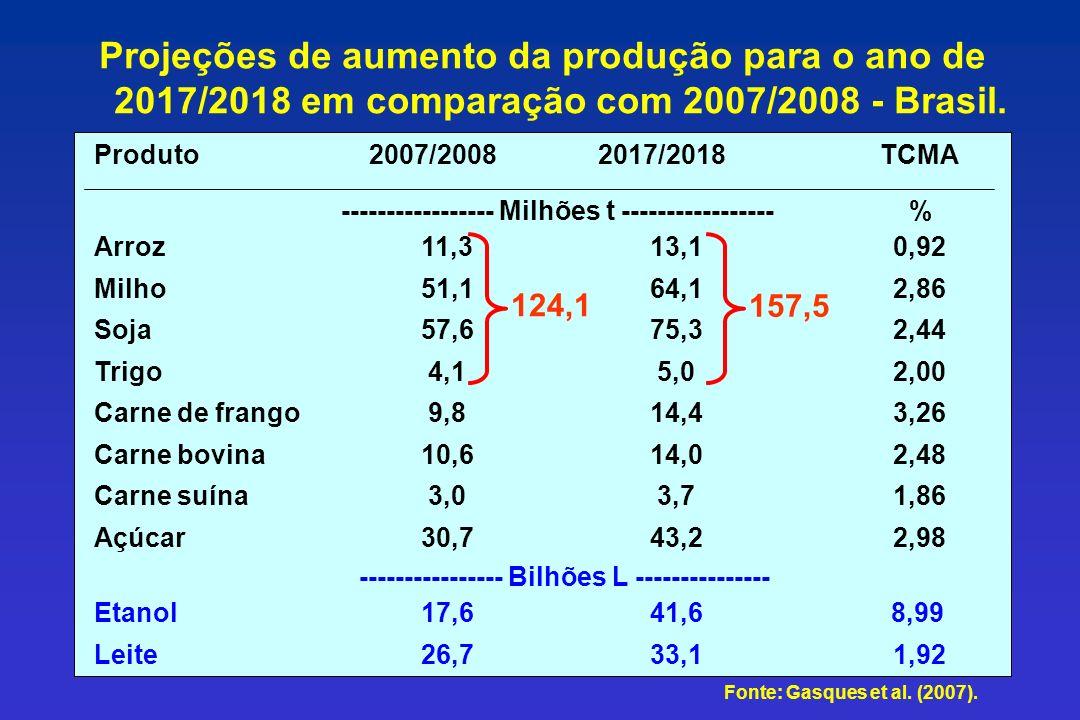 Fonte: Gasques et al. (2007). Projeções de aumento da produção para o ano de 2017/2018 em comparação com 2007/2008 - Brasil.