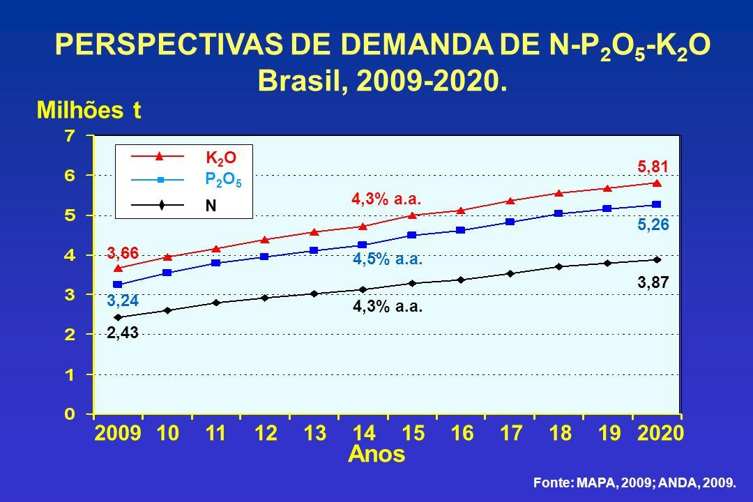 PERSPECTIVAS DE DEMANDA DE N-P2O5-K2O Brasil, 2009-2020.