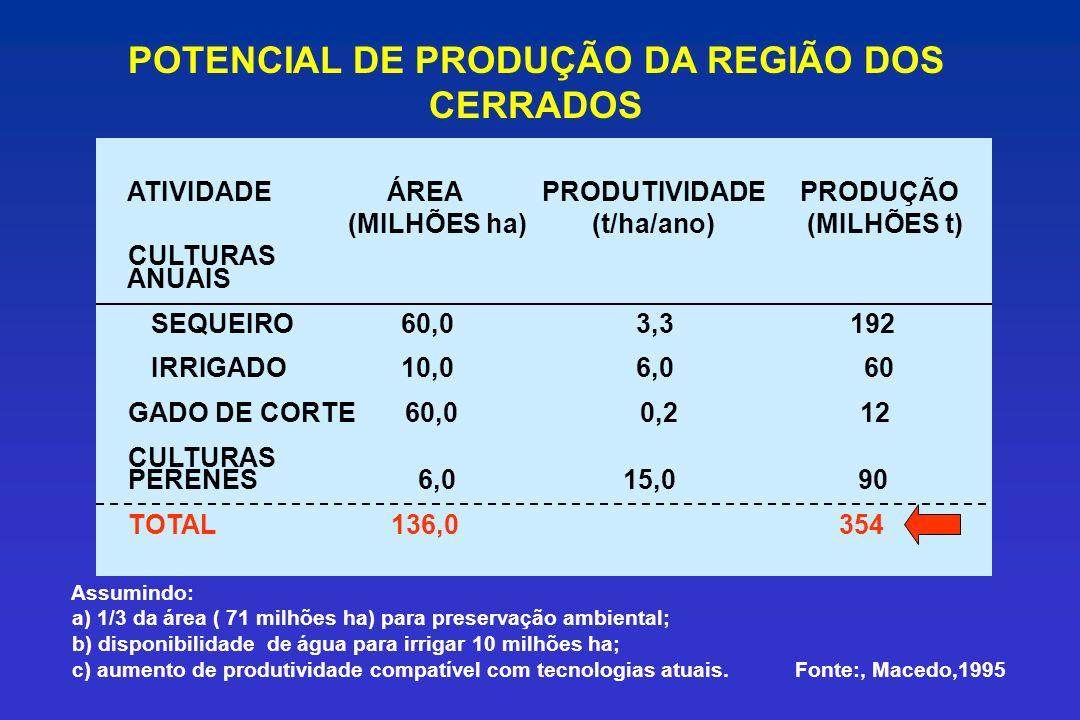 POTENCIAL DE PRODUÇÃO DA REGIÃO DOS CERRADOS