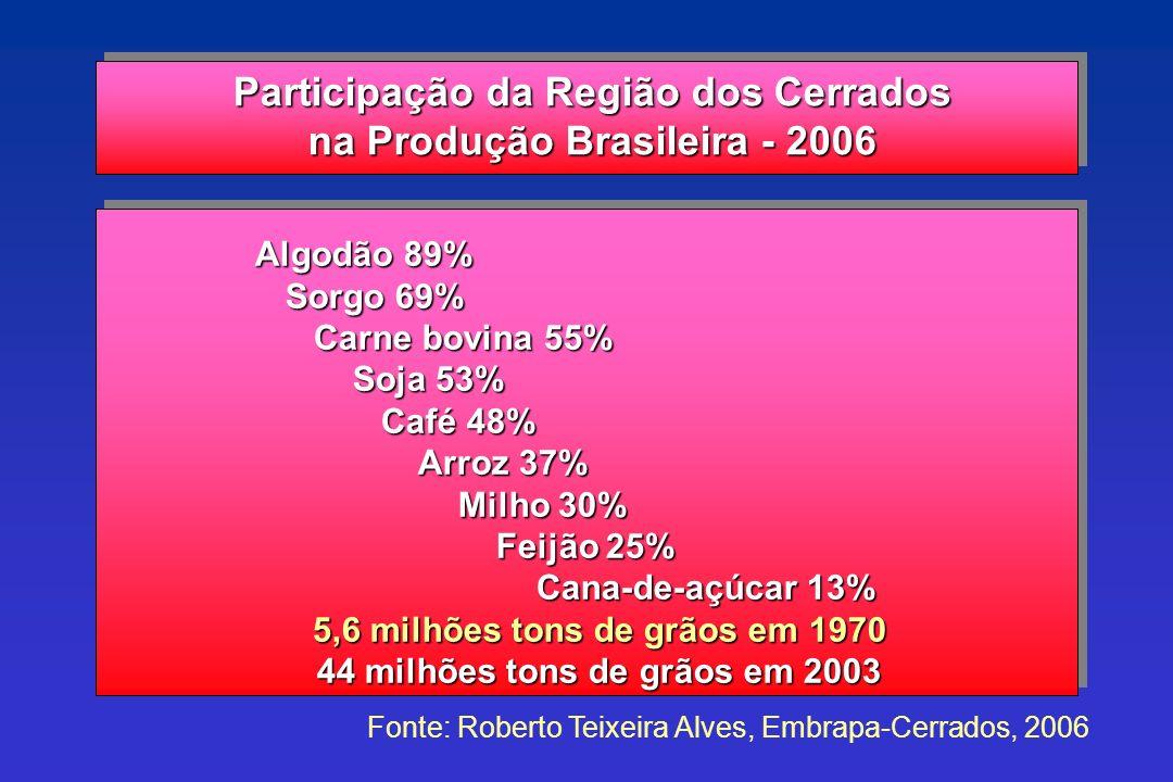 Participação da Região dos Cerrados na Produção Brasileira - 2006