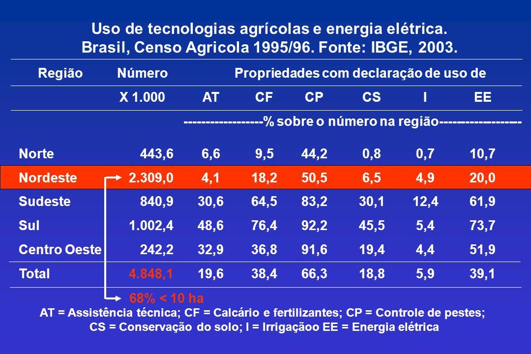 Uso de tecnologias agrícolas e energia elétrica.