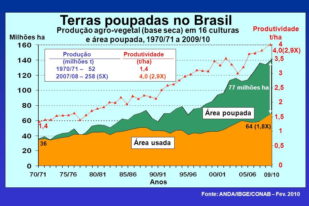 Terras poupadas no Brasil